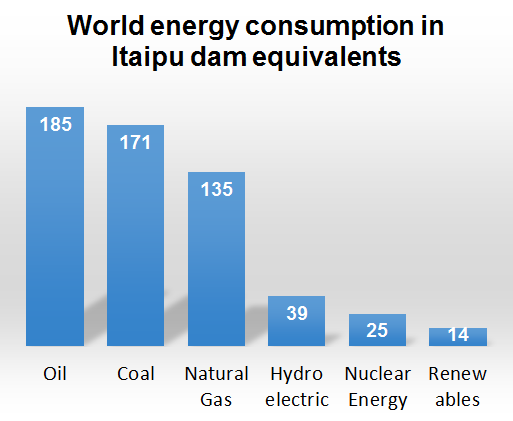 World energy in Itaipu equivalents
