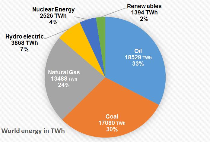 world energy TWh